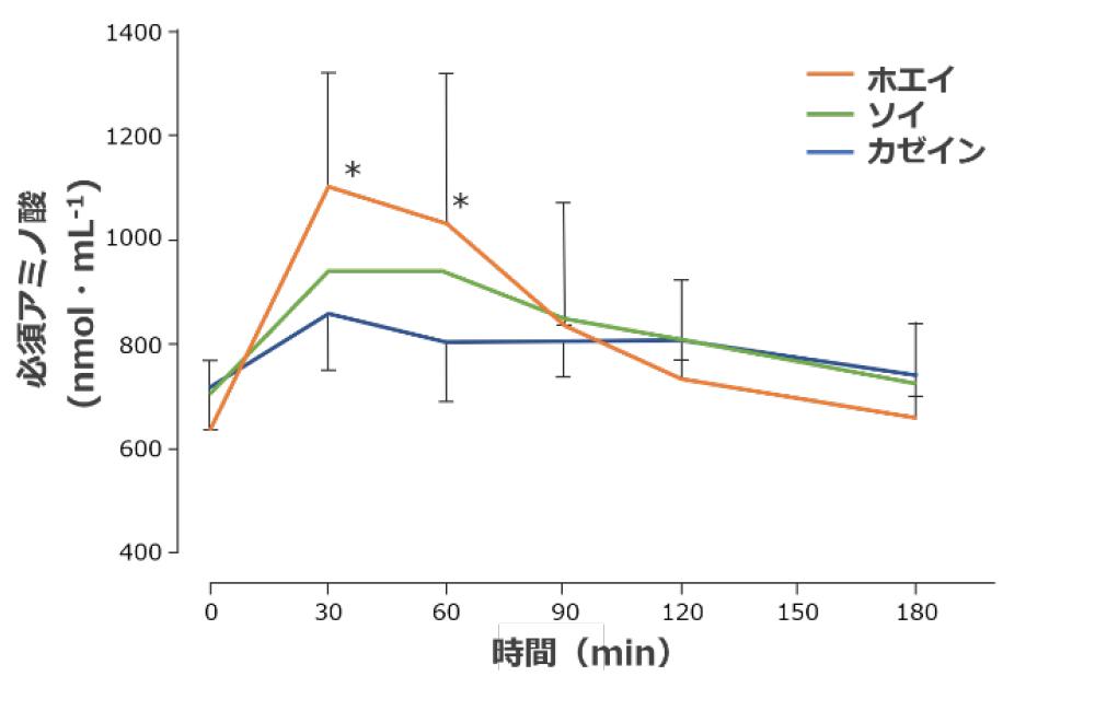 収性試験:血中アミノ酸濃度